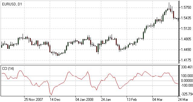 CommodityChannelIndex