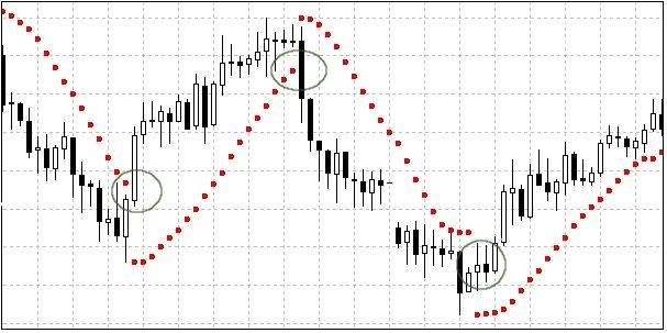indikator-parabolik-sar