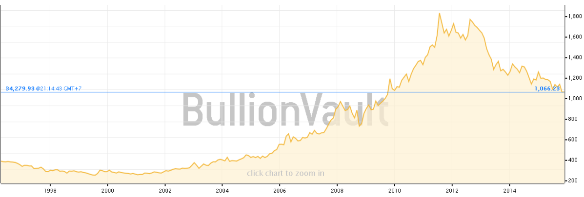 Pergerakan harga emas - BullionVault