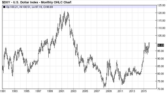 Pergerakan USD index