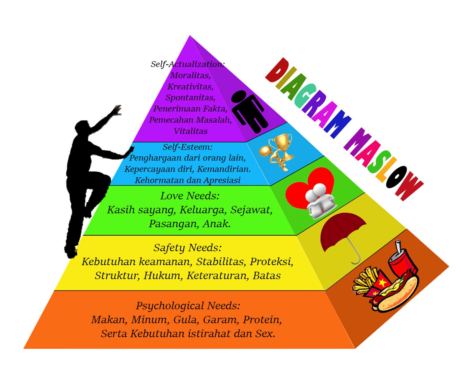 Teori motivasi abraham maslow ccuart Images